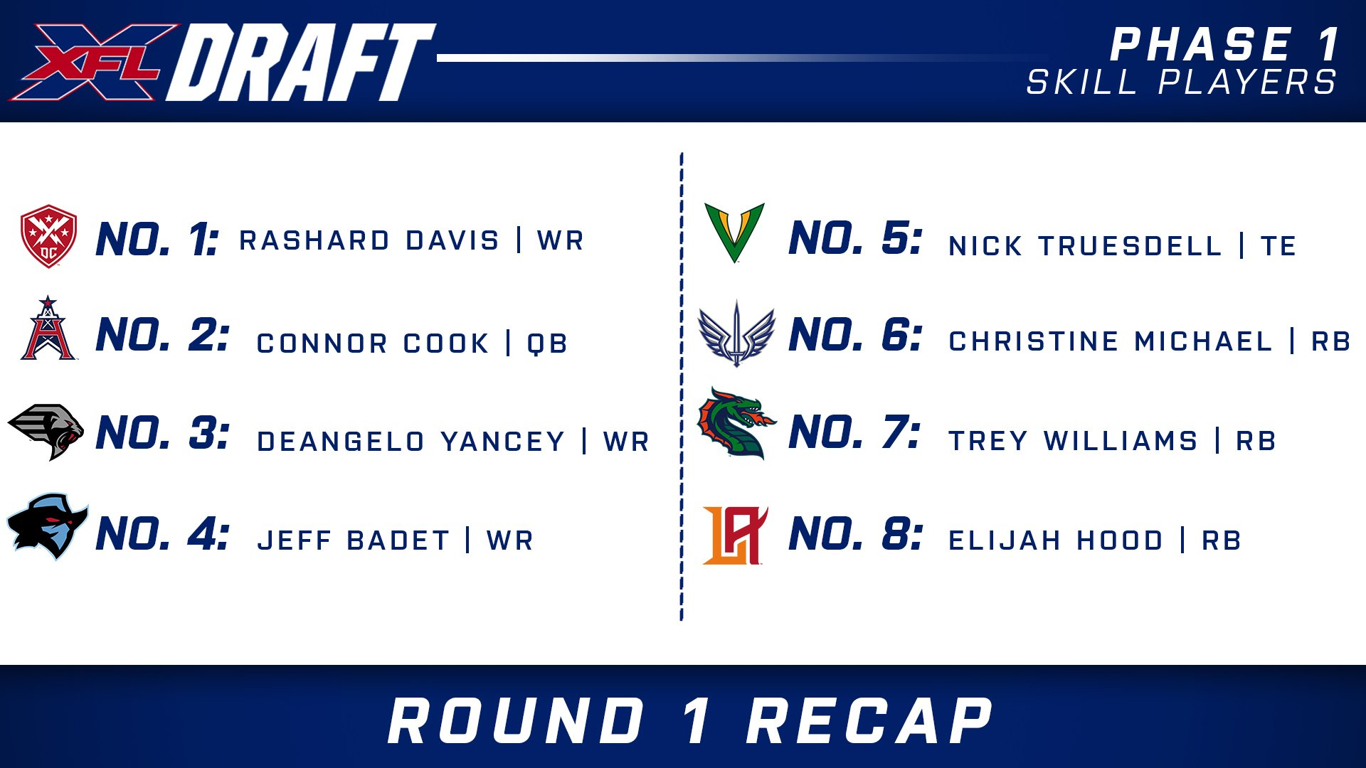 XFL Draft Phase 1 Standouts, Cook. Michael, Coates \u0026 More